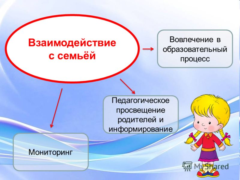 Взаимодействие с семьёй Педагогическое просвещение родителей и информирование Вовлечение в образовательный процесс Мониторинг