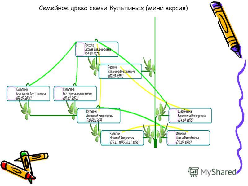 Семейное древо семьи Кульпиных (мини версия)