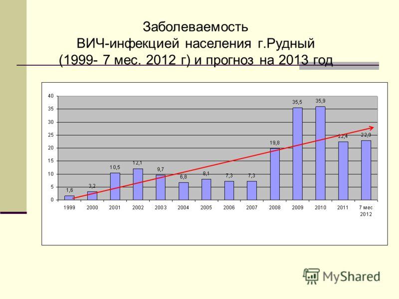 Заболеваемость ВИЧ-инфекцией населения г.Рудный (1999- 7 мес. 2012 г) и прогноз на 2013 год