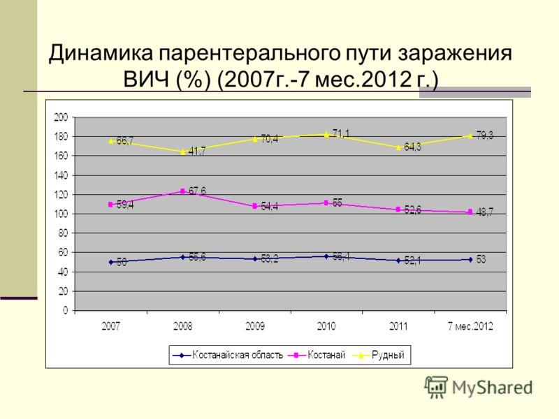 Динамика парентерального пути заражения ВИЧ (%) (2007г.-7 мес.2012 г.)