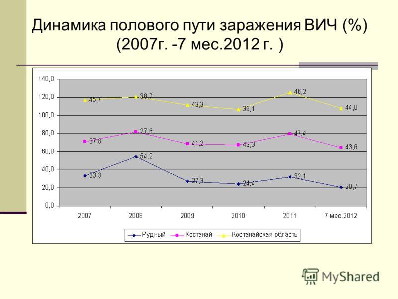 Динамика полового пути заражения ВИЧ (%) (2007г. -7 мес.2012 г. )