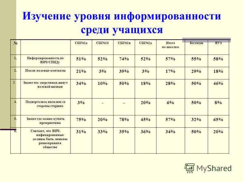 СШ1аСШ1бСШ1вСШ1дИтого по школам КолледжВУЗ 1.Информированность по ВИЧ/СПИДу 51%52%74%52%57%55%58% 2.Имели половые контакты 21%3%39%3%17%29%18% 3. Знают что сверстники живут половой жизнью 34%10%50%18%28%50%46% 4.Подвергались насилию со стороны старши