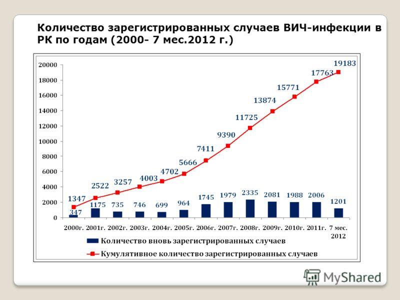 Количество зарегистрированных случаев ВИЧ-инфекции в РК по годам (2000- 7 мес.2012 г.)