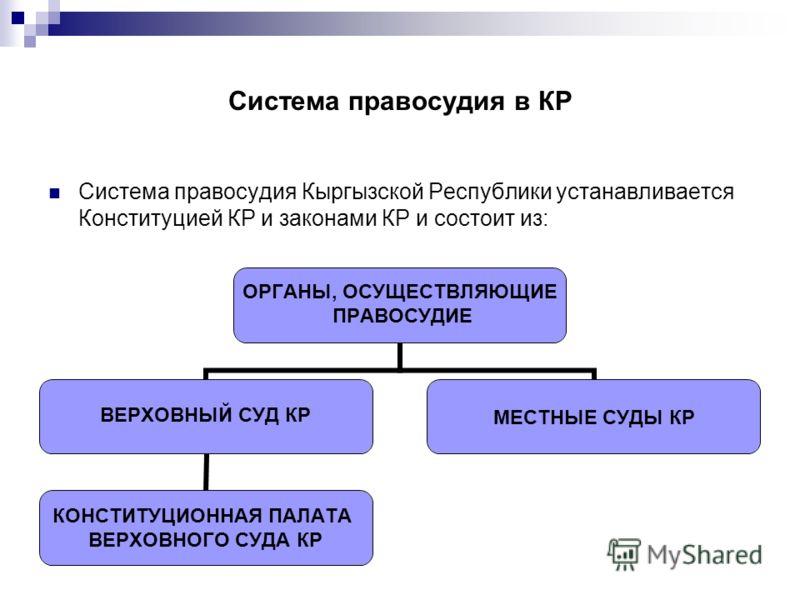 Система правосудия в КР Система правосудия Кыргызской Республики устанавливается Конституцией КР и законами КР и состоит из: ОРГАНЫ, ОСУЩЕСТВЛЯЮЩИЕ ПРАВОСУДИЕ ВЕРХОВНЫЙ СУД КР КОНСТИТУЦИОННАЯ ПАЛАТА ВЕРХОВНОГО СУДА КР МЕСТНЫЕ СУДЫ КР