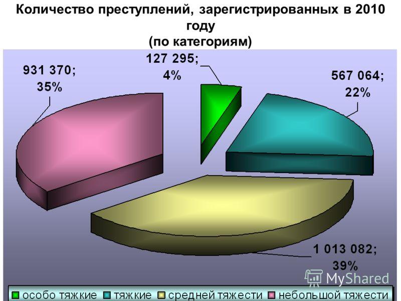 Количество преступлений, зарегистрированных в 2010 году (по категориям)