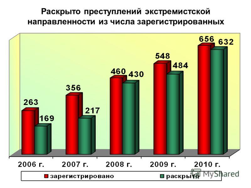 Раскрыто преступлений экстремистской направленности из числа зарегистрированных