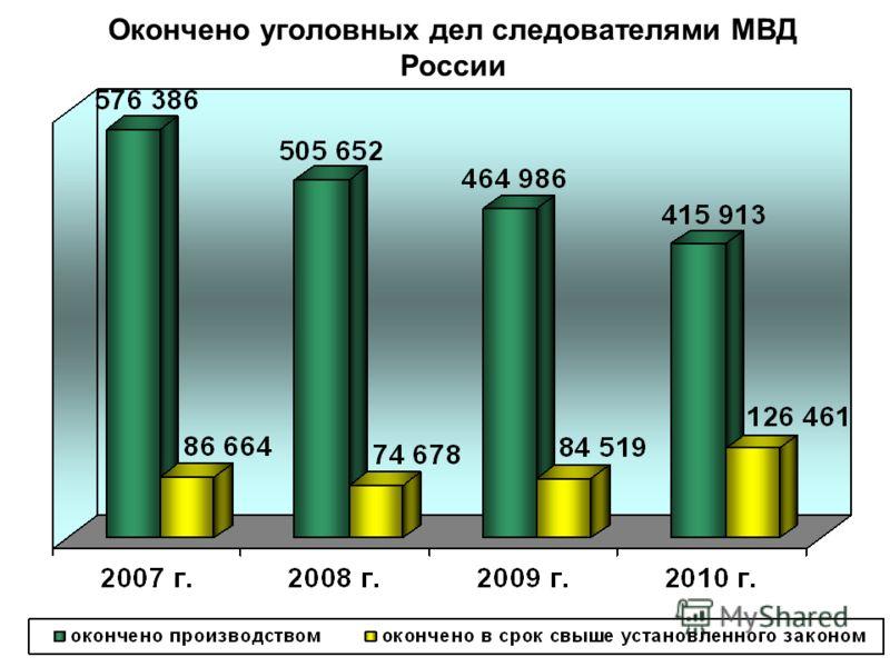 Окончено уголовных дел следователями МВД России
