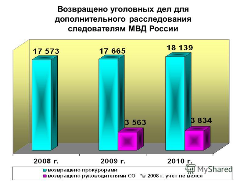 Возвращено уголовных дел для дополнительного расследования следователям МВД России