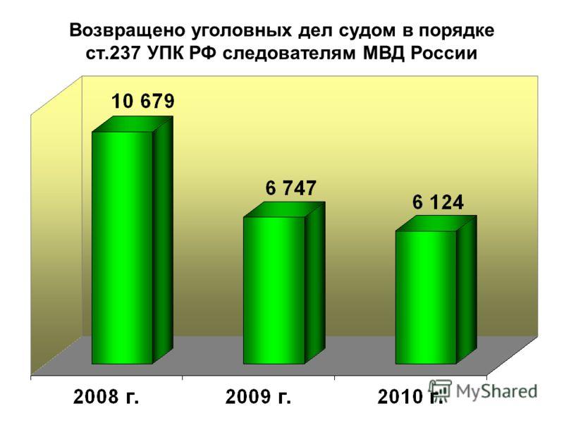 Возвращено уголовных дел судом в порядке ст.237 УПК РФ следователям МВД России