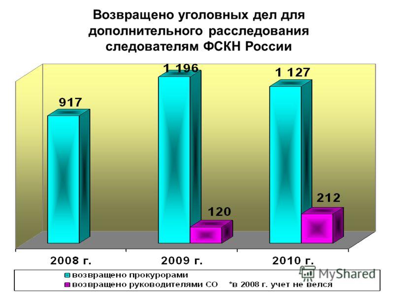 Возвращено уголовных дел для дополнительного расследования следователям ФСКН России