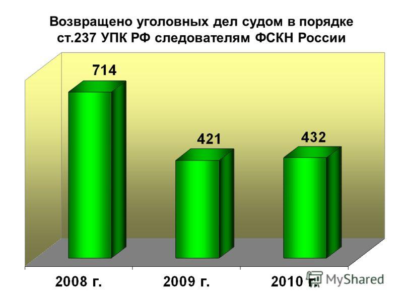 Возвращено уголовных дел судом в порядке ст.237 УПК РФ следователям ФСКН России