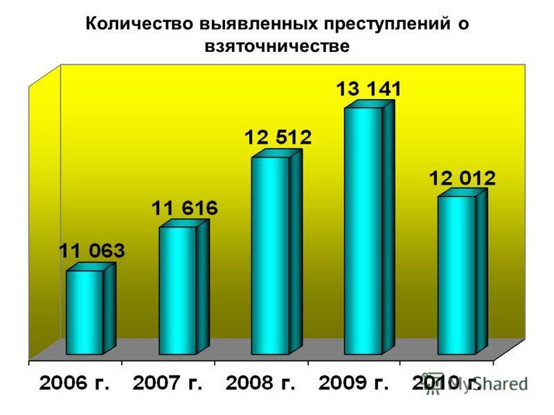 Количество выявленных преступлений о взяточничестве