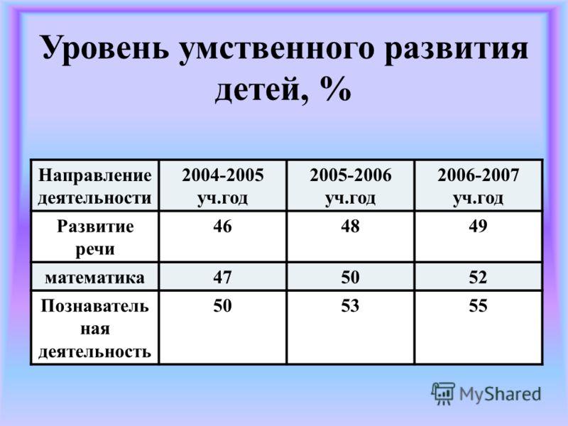 Уровень умственного развития детей, % Направление деятельности 2004-2005 уч.год 2005-2006 уч.год 2006-2007 уч.год Развитие речи 464849 математика475052 Познаватель ная деятельность 505355