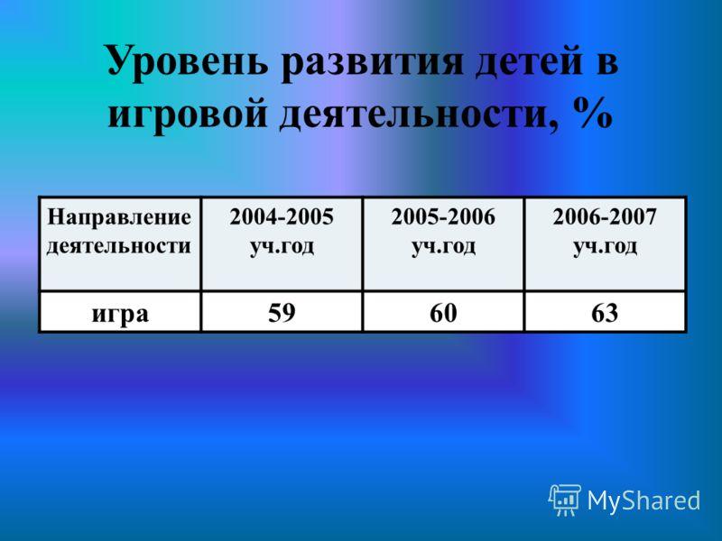 Уровень развития детей в игровой деятельности, % Направление деятельности 2004-2005 уч.год 2005-2006 уч.год 2006-2007 уч.год игра596063