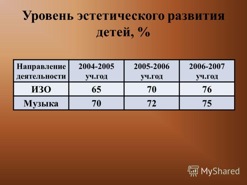 Уровень эстетического развития детей, % Направление деятельности 2004-2005 уч.год 2005-2006 уч.год 2006-2007 уч.год ИЗО657076 Музыка707275
