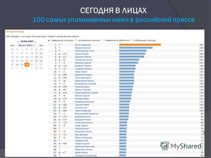 СЕГОДНЯ В ЛИЦАХ 100 самых упоминаемых имен в российской прессе