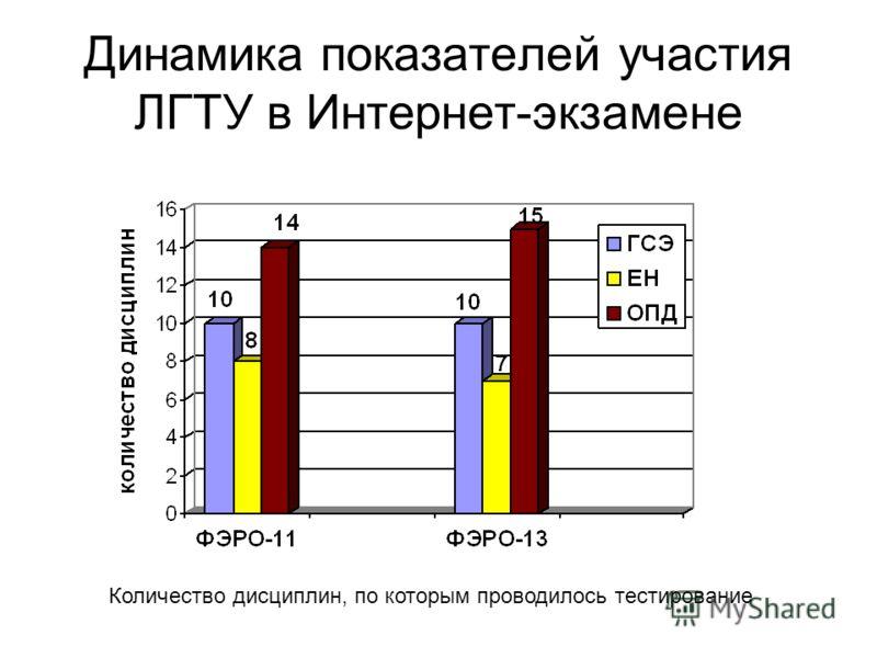 Динамика показателей участия ЛГТУ в Интернет-экзамене Количество дисциплин, по которым проводилось тестирование