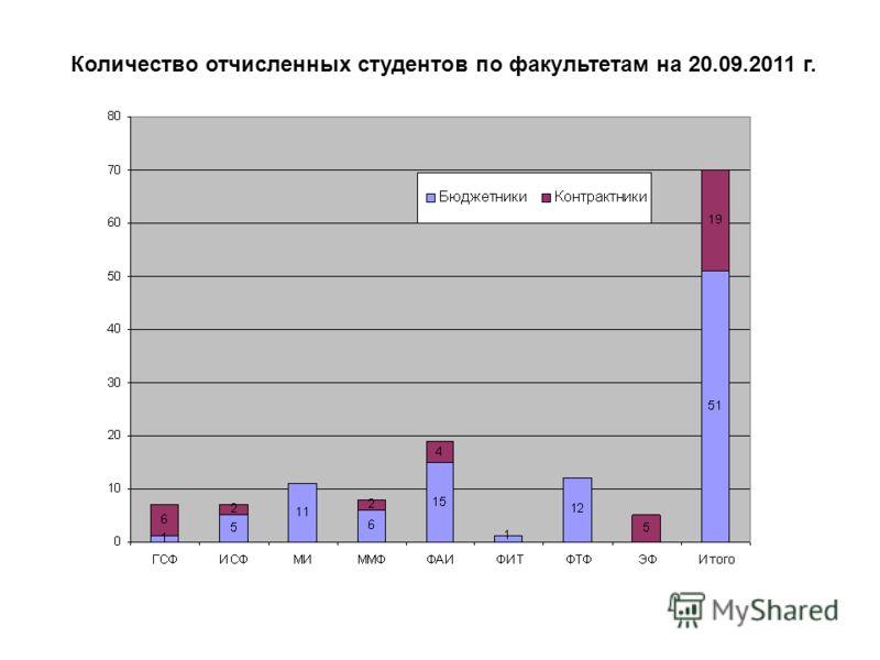 Количество отчисленных студентов по факультетам на 20.09.2011 г.