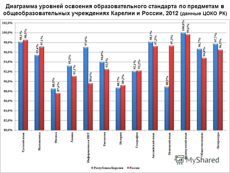 Диаграмма уровней освоения образовательного стандарта по предметам в общеобразовательных учреждениях Карелии и России, 2012 (данные ЦОКО РК)