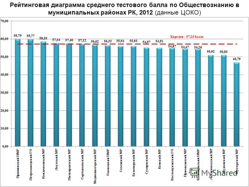 Рейтинговая диаграмма среднего тестового балла по Обществознанию в муниципальных районах РК, 2012 (данные ЦОКО)