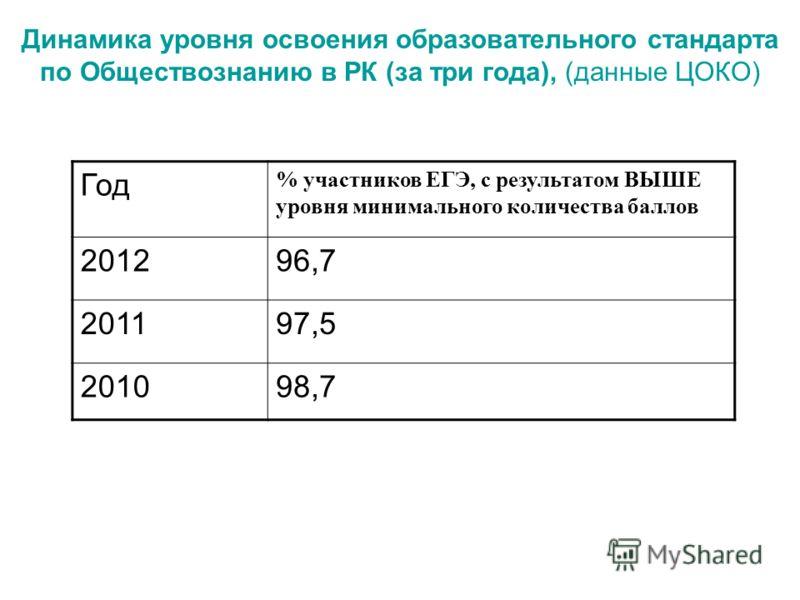 Динамика уровня освоения образовательного стандарта по Обществознанию в РК (за три года), (данные ЦОКО) Год % участников ЕГЭ, с результатом ВЫШЕ уровня минимального количества баллов 201296,7 201197,5 201098,7