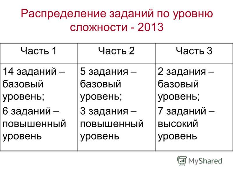 Распределение заданий по уровню сложности - 2013 Часть 1Часть 2Часть 3 14 заданий – базовый уровень; 6 заданий – повышенный уровень 5 задания – базовый уровень; 3 задания – повышенный уровень 2 задания – базовый уровень; 7 заданий – высокий уровень