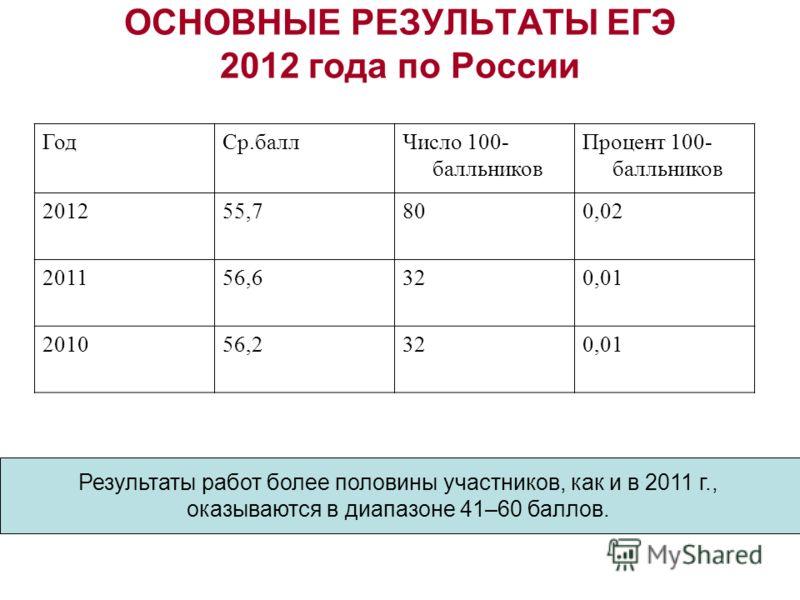 ОСНОВНЫЕ РЕЗУЛЬТАТЫ ЕГЭ 2012 года по России ГодСр.баллЧисло 100- балльников Процент 100- балльников 201255,7800,02 201156,6320,01 201056,2320,01 Результаты работ более половины участников, как и в 2011 г., оказываются в диапазоне 41–60 баллов.