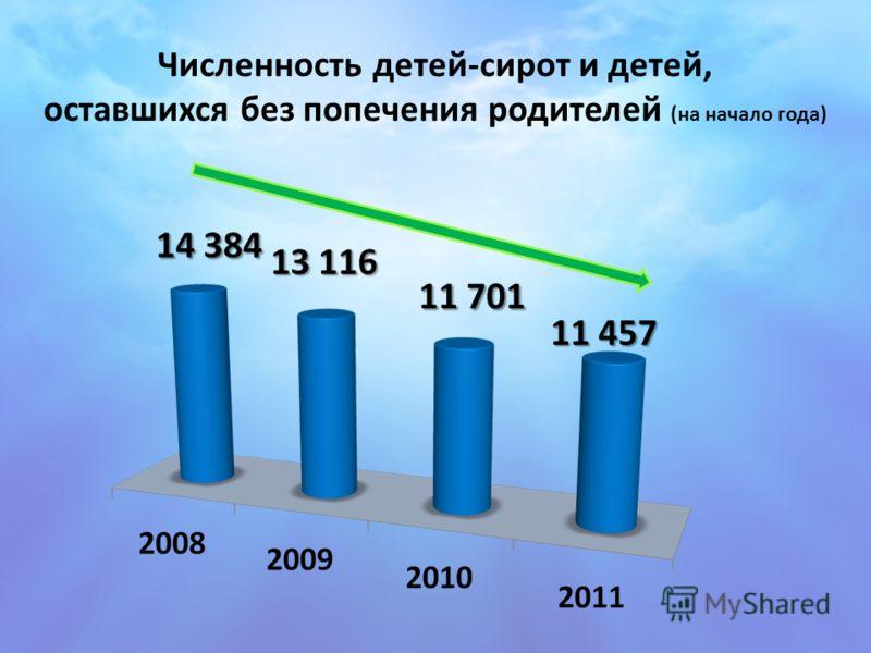 Численность детей-сирот и детей, оставшихся без попечения родителей (на начало года)