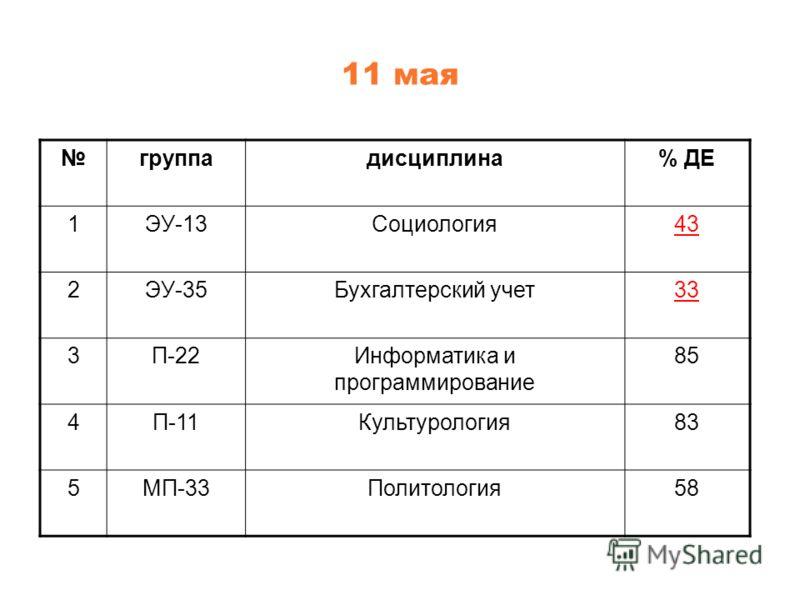 11 мая группадисциплина% ДЕ 1ЭУ-13Социология43 2ЭУ-35Бухгалтерский учет33 3П-22Информатика и программирование 85 4П-11Культурология83 5МП-33Политология58
