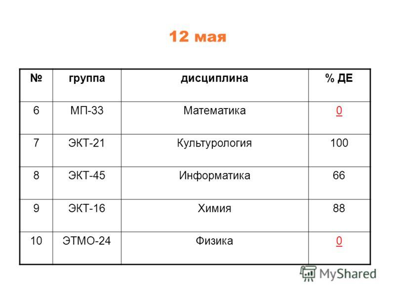 12 мая группадисциплина% ДЕ 6МП-33Математика0 7ЭКТ-21Культурология100 8ЭКТ-45Информатика66 9ЭКТ-16Химия88 10ЭТМО-24Физика0