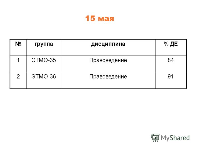 15 мая группадисциплина% ДЕ 1ЭТМО-35Правоведение84 2ЭТМО-36Правоведение91