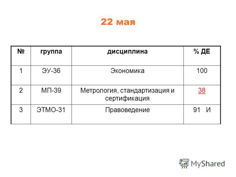22 мая группадисциплина% ДЕ 1ЭУ-36Экономика100 2МП-39Метрология, стандартизация и сертификация 38 3ЭТМО-31Правоведение91 И