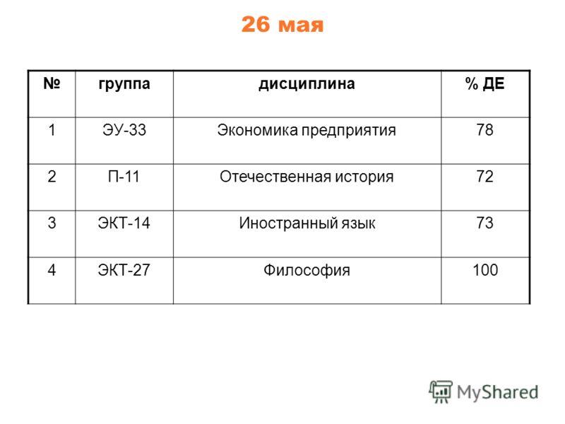 26 мая группадисциплина% ДЕ 1ЭУ-33Экономика предприятия78 2П-11Отечественная история72 3ЭКТ-14Иностранный язык73 4ЭКТ-27Философия100