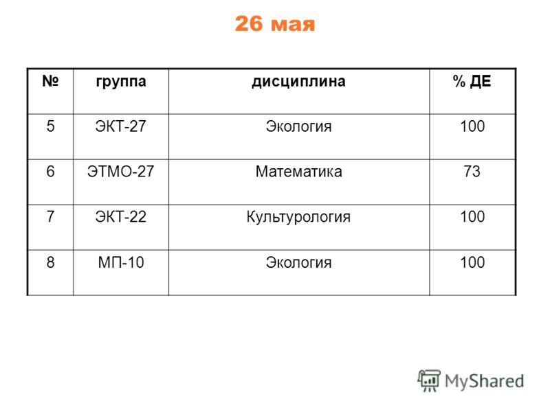 26 мая группадисциплина% ДЕ 5ЭКТ-27Экология100 6ЭТМО-27Математика73 7ЭКТ-22Культурология100 8МП-10Экология100