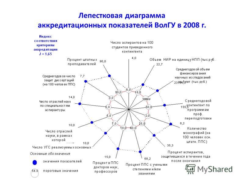 Лепестковая диаграмма аккредитационных показателей ВолГУ в 2008 г.