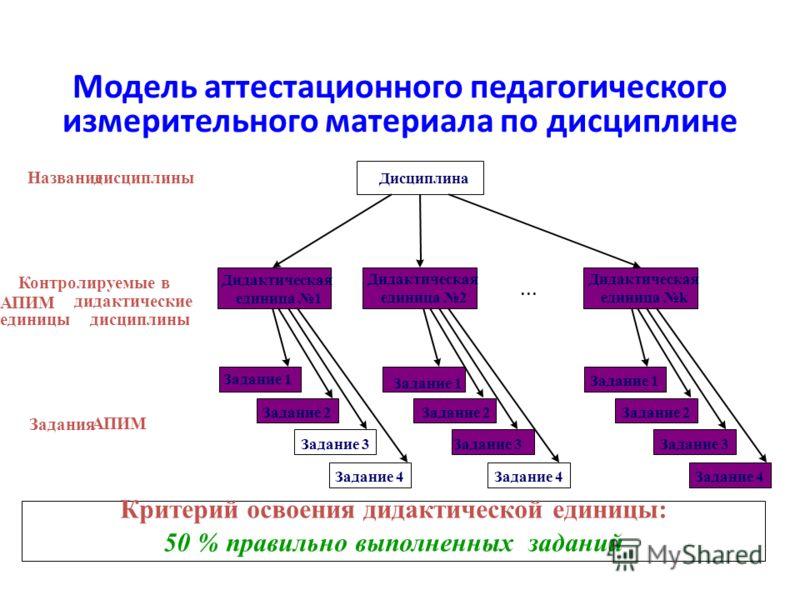 Модель аттестационного педагогического измерительного материала по дисциплине Критерий освоения дидактической единицы: 50 % правильно выполненных заданий Дисциплина Дидактическая единица 1 Дидактическая единица 2... Дидактическая единица k Задание 1