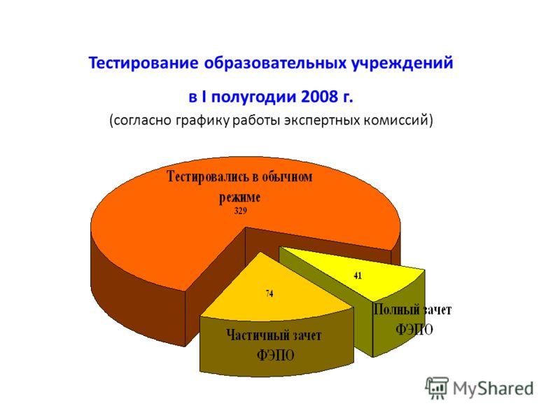 Тестирование образовательных учреждений в I полугодии 2008 г. (согласно графику работы экспертных комиссий)