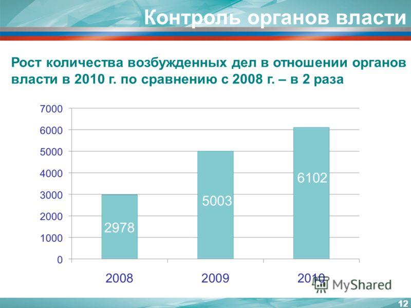 12 Контроль органов власти 12 Рост количества возбужденных дел в отношении органов власти в 2010 г. по сравнению с 2008 г. – в 2 раза