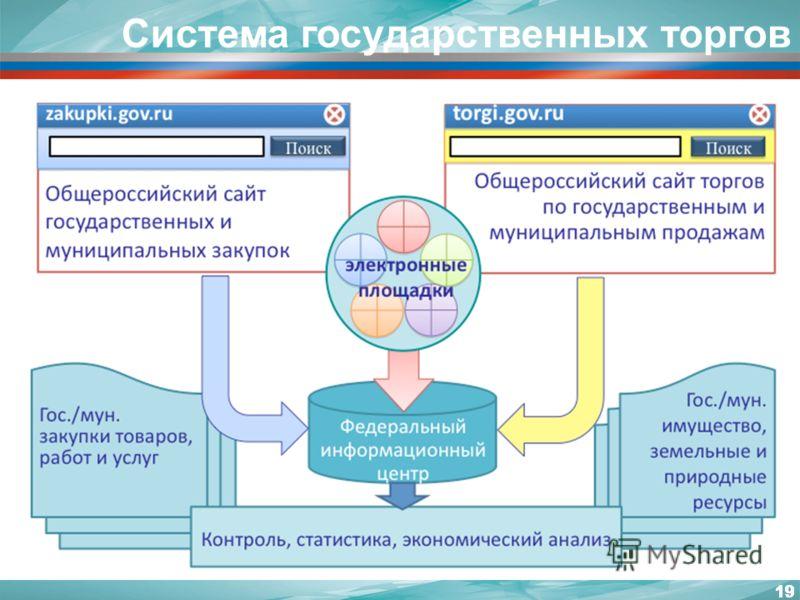 19 Система государственных торгов 19