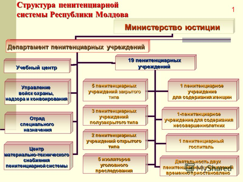 Структура пенитенциарной системы Республики Молдова Министерство юстиции Департамент пенитенциарных учреждений 19 пенитенциарных учреждений 5 пенитенциарных учрежденийзакрытого учреждений закрытоготипа 1 пенитенциарное учреждение для содержания женщи