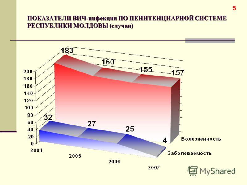 ПОКАЗАТЕЛИ ВИЧ-инфекции ПО ПЕНИТЕНЦИАРНОЙ СИСТЕМЕ РЕСПУБЛИКИ МОЛДОВЫ (случаи) 5