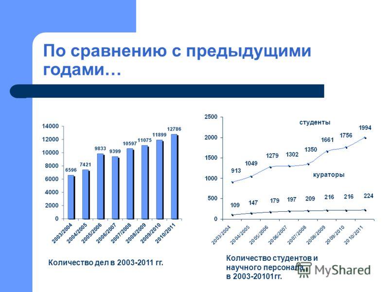 По сравнению с предыдущими годами… Количество дел в 2003-2011 гг. Количество студентов и научного персонала в 2003-20101гг. студенты кураторы