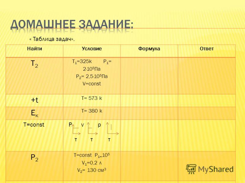 Используя описание процессов, получить рисунок в координатах P(T) Р 1-2: изобарное охлаждение 2-3: изотермическое расширение 3-4: изобарное нагревание 4-5 :изотермическое расширение 5-6: изобарное охлаждение, 0 Т если Т 1 =Т 4 =Т 5 Т 2 =Т 3 =Т 6 Р1=Р