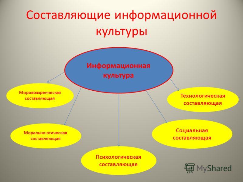 Составляющие информационной культуры Морально-этическая составляющая Социальная составляющая Технологическая составляющая Информационная культура Мировоззренческая составляющая Психологическая составляющая