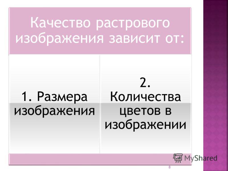 Качество растрового изображения зависит от: 1. Размера изображения 2. Количества цветов в изображении 8