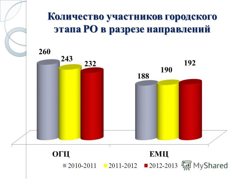 Количество участников городского этапа РО в разрезе направлений