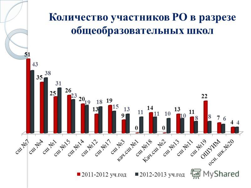 Количество участников РО в разрезе общеобразовательных школ