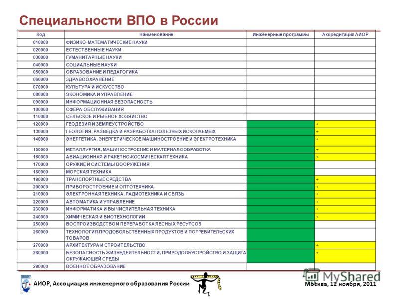 АИОР, Ассоциация инженерного образования России Москва, 12 ноября, 2011 КодНаименованиеИнженерные программыАккредитация АИОР 010000ФИЗИКО-МАТЕМАТИЧЕСКИЕ НАУКИ 020000ЕСТЕСТВЕННЫЕ НАУКИ 030000ГУМАНИТАРНЫЕ НАУКИ 040000СОЦИАЛЬНЫЕ НАУКИ 050000ОБРАЗОВАНИЕ