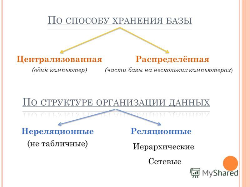Централизованная (один компьютер) Распределённая (части базы на нескольких компьютерах ) Нереляционные (не табличные) Реляционные Иерархические Сетевые