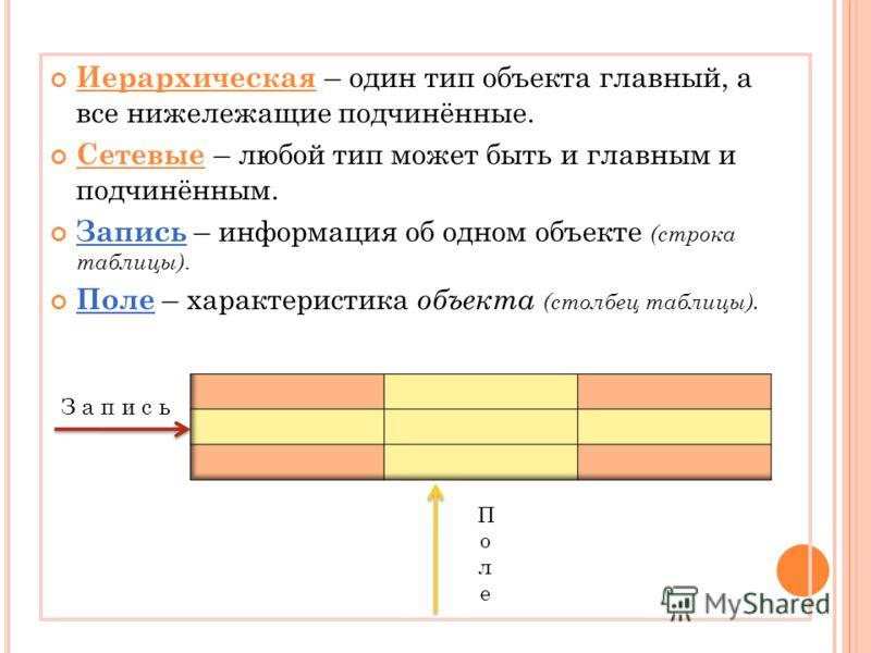 Иерархическая – один тип объекта главный, а все нижележащие подчинённые. Сетевые – любой тип может быть и главным и подчинённым. Запись – информация об одном объекте ( строка таблицы). Поле – характеристика о бъекта (столбец таблицы). З а п и с ь Пол
